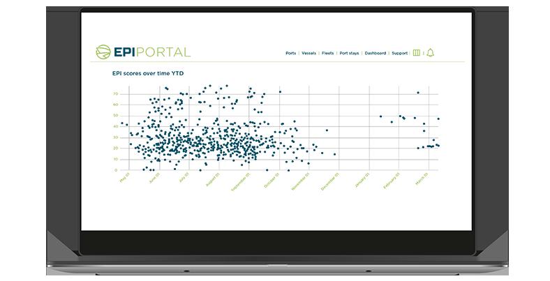 Environmental Port Index Portal